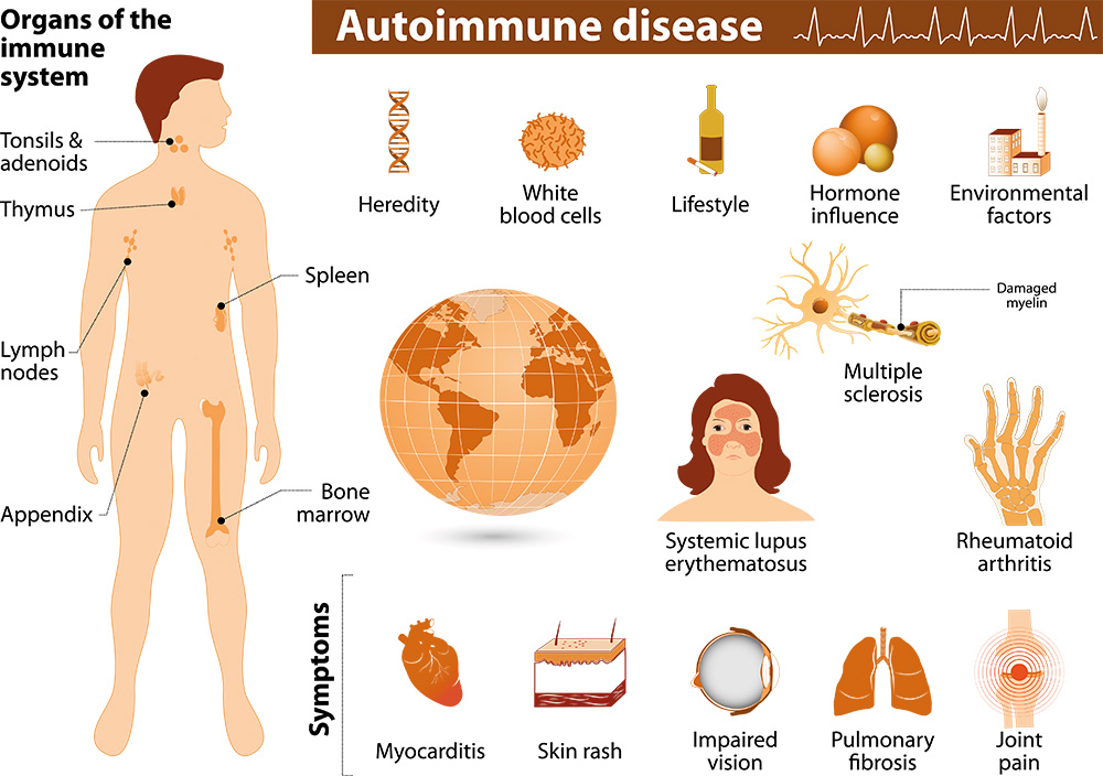 Autoimmune Disease Support Awareness
